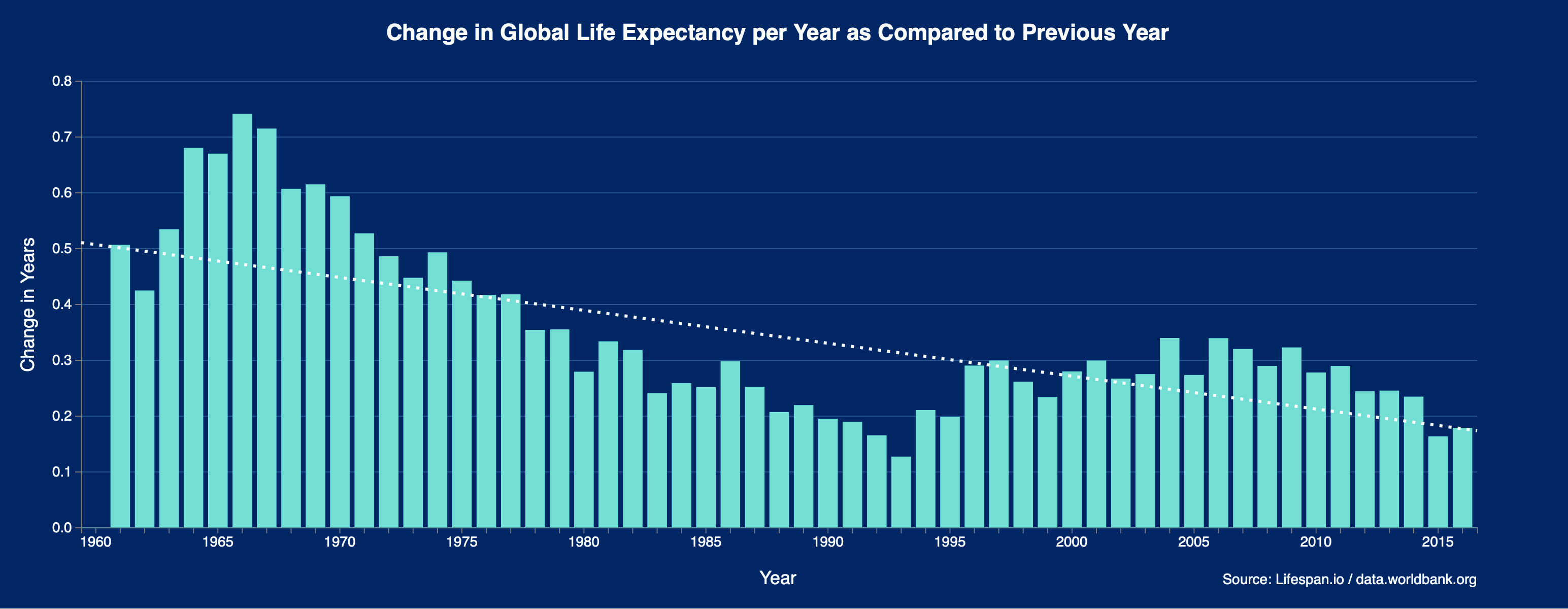 Change in global life expectancy over time
